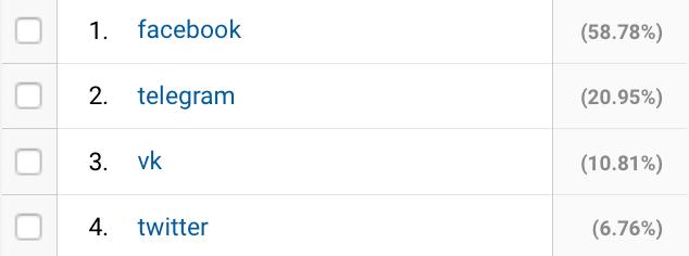 The best: telegram channels base statistics